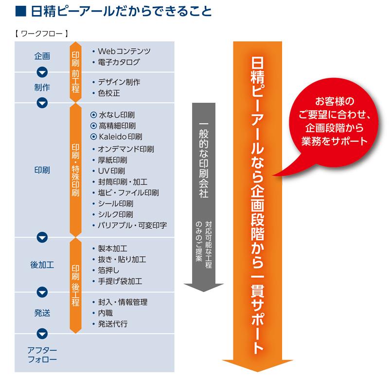 印刷発注技術ハンドブック-58